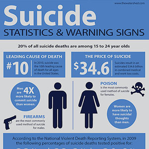 Suicide-Statistics-Warning-Signs-123x300